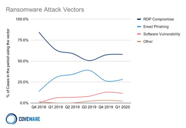 Ransomware Attack Vectors - Coveware