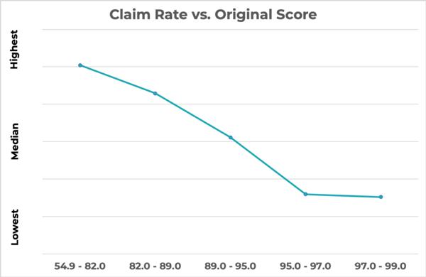 [GRAPH] Claim Rate vs. Origin Score
