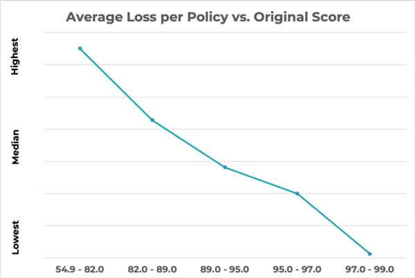 [GRAPH] Average Loss per Policy vs. Origin Score